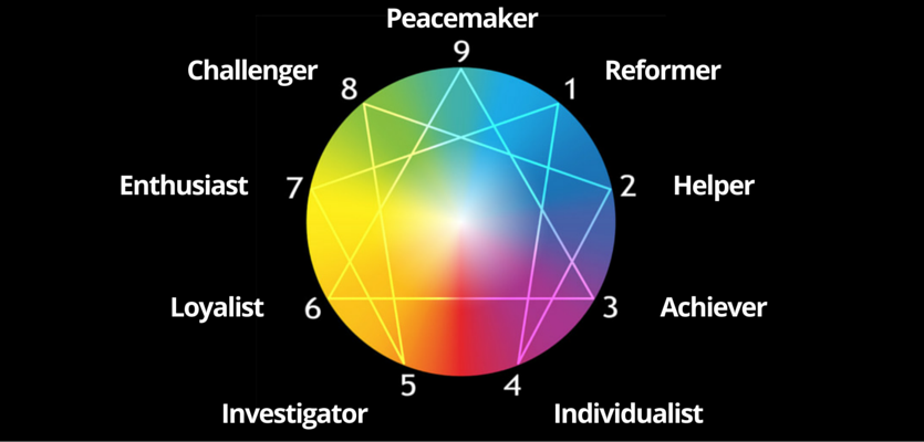Image result for Ancient Enneagram